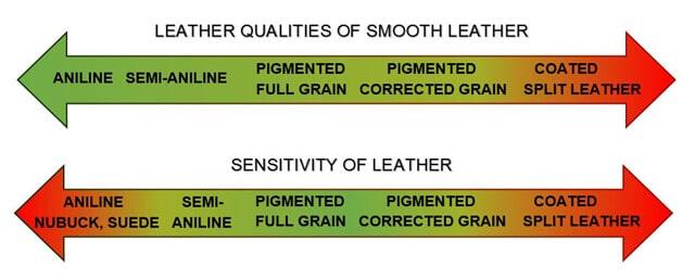 perbandingan sensitivitas dan kualitas kulit asli